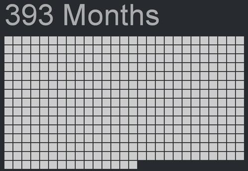 人生の残り月数