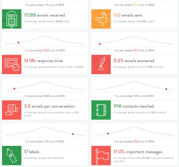 チェックしたユーザーと比較して、自分がどれくらいの順位にいるのか、わかるようになっています。