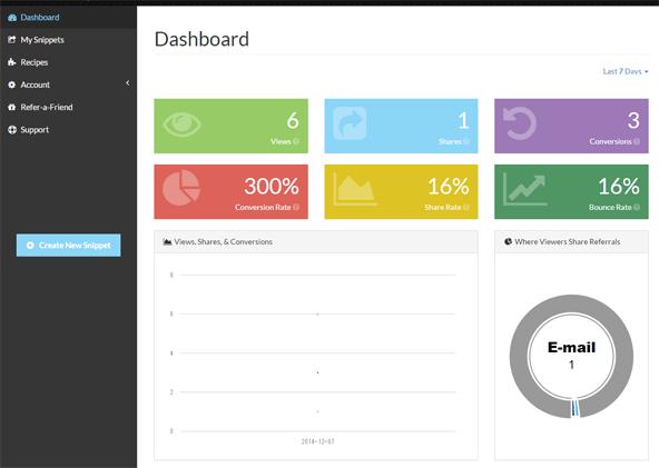 ダッシュボードに表示されるデータ