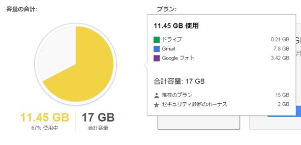 約8万通削除することで2 GBの節約に。