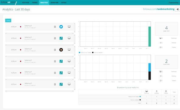 シンプルながらも重要なデータが取得されているアクセス解析画面。