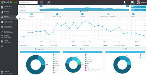 Google Analyticsの主要データをサクッと見やすいグラフで表示。