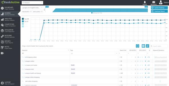 キーワードの月間検索数と順位を前月比とともに表示。個別の変動状況も可視化される。