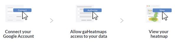 利用するにはGoogle Analyticsアカウントとの連携だけでOKというもの。